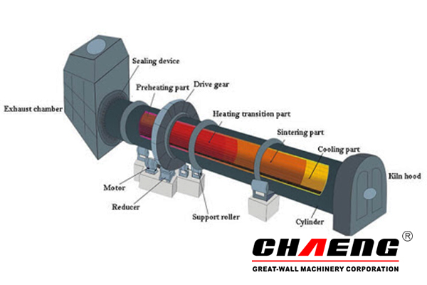 Rotary kiln structure.jpg
